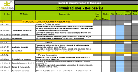 LaSalle Proyecto Brasilia Tabla Comunicaciónes Hogar Digital