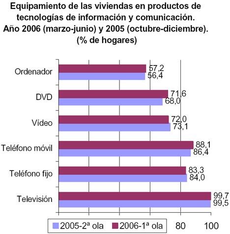 INE TIC Hogares Espanoles Equipamiento Hogar Digital