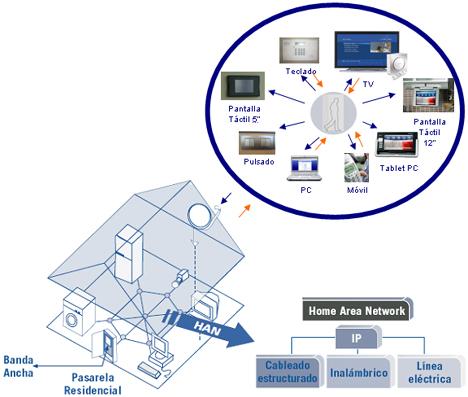 Esquema Funcionamiento  eNeo Digital Resort Hogar Digital Domótica Seguridad