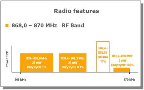 Radio io-homecontrol