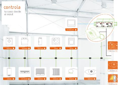 Controla Automatismos Domótica Fagor Sistemas Avanzadas Hogar Digital