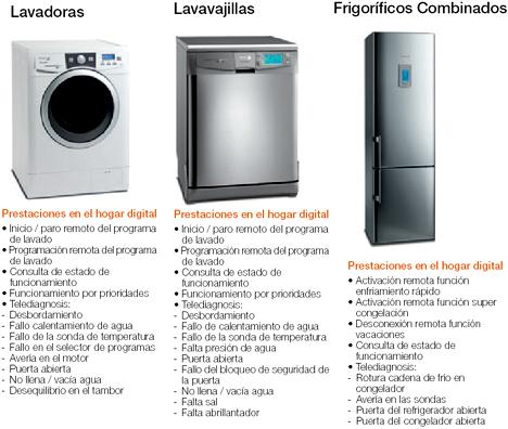 Electrodomésticos Netcomp@tible Fagor Sistemas Avanzadas Hogar Digital