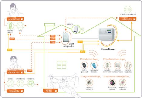 Powermax+ Esquema Fagor Sistemas Avanzadas Hogar Digital