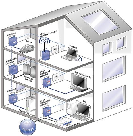 Casa PLC dLAN Audio Extender