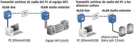 Esquema dLAN Audio Extender