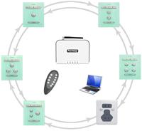 Permay Tecnología LonWorks Echelon China