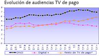Tabla Audiencias TV Pago