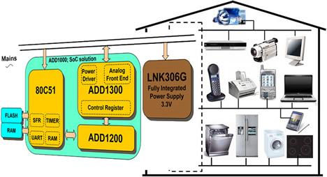 ADD Software PLC Domótica