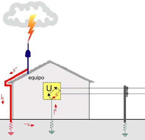 Protección Externa Contra Rayos Cirprotec
