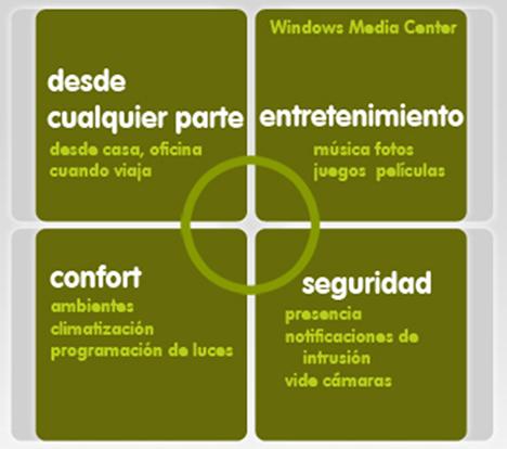Areas de Integración Software Control Hogar Digital Multidomo