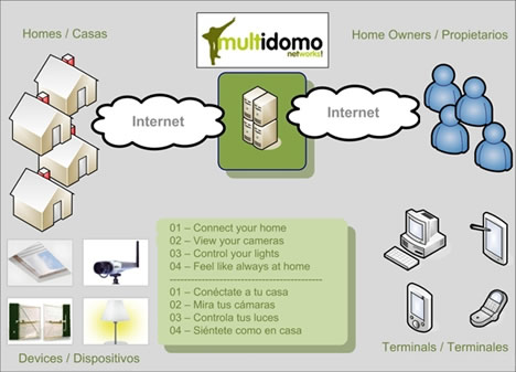 Esquema Software Control Hogar Digital Multidomo