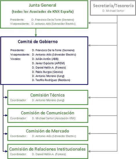 Organigrama KNX España
