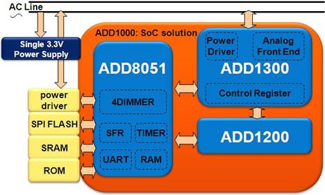 ADD System On Chip Esquema