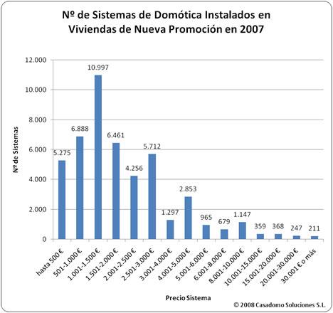 Tabla Número de Sistemas de Domótica Estudio MINT-CASADOMO 2008: Sistemas de Domótica y Seguridad en Viviendas de Nueva Promoción