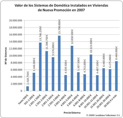 Tabla Valor Sistemas de Domótica Estudio MINT-CASADOMO 2008: Sistemas de Domótica y Seguridad en Viviendas de Nueva Promoción