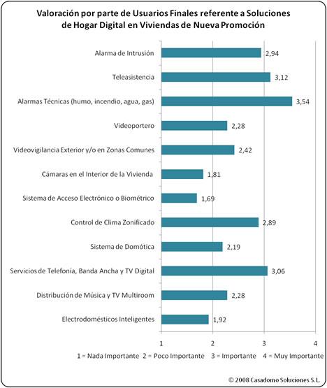 Valoración Usuario Final de Soluciones de Hogar Digital Estudio MINT-CASADOMO 2008: Sistemas de Domótica y Seguridad en Viviendas de Nueva Promoción