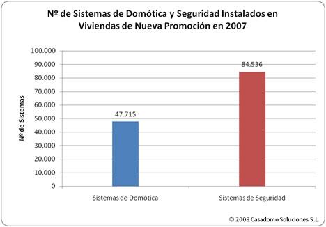 Tabla Sistemas Vendidos Estudio MINT-CASADOMO 2008: Sistemas de Domótica y Seguridad en Viviendas de Nueva Promoción