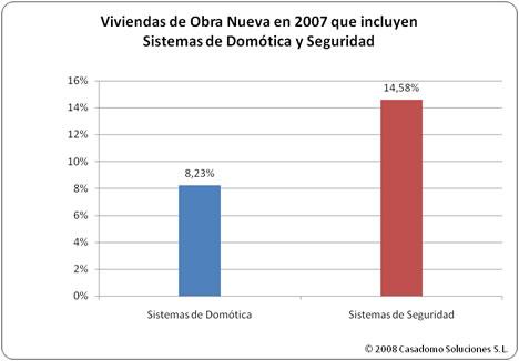 Tabla Porcentaje Sistemas Estudio MINT-CASADOMO 2008: Sistemas de Domótica y Seguridad en Viviendas de Nueva Promoción