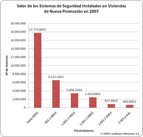 Tabla Valor Sistemas de Seguridad Estudio MINT-CASADOMO 2008: Sistemas de Domótica y Seguridad en Viviendas de Nueva Promoción