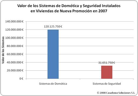 Tabla Valor Sistemas Estudio MINT-CASADOMO 2008: Sistemas de Domótica y Seguridad en Viviendas de Nueva Promoción