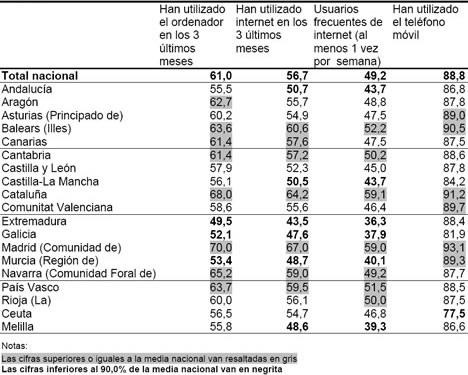 Comunidades Encuesta INE sobre Equipamiento y Uso de Tecnologías de Información en Hogares Españoles 2008