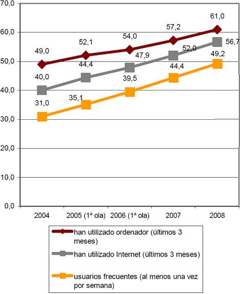 Evolución Encuesta INE sobre Equipamiento y Uso de Tecnologías de Información en Hogares Españoles 2008