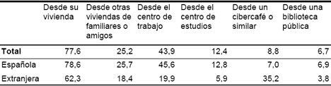 Nacionalidad y lugar de uso Encuesta INE sobre Equipamiento y Uso de Tecnologías de Información en Hogares Españoles 2008