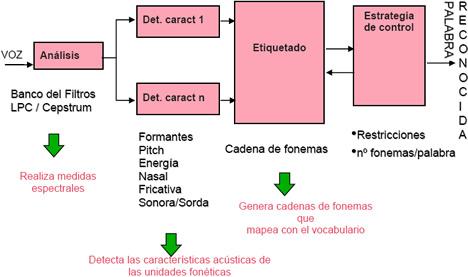 Decodificador acústico-fonético Reconocimiento de Voz