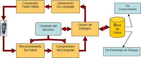 Aplicación de reconocimiento de voz con gestión de diálogo y síntesis de voz en respuesta a consultas telefónicas