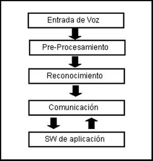 Reconocimiento de voz que se divide en 3 partes: Pre-procesamiento, Reconocimiento y Comunicación