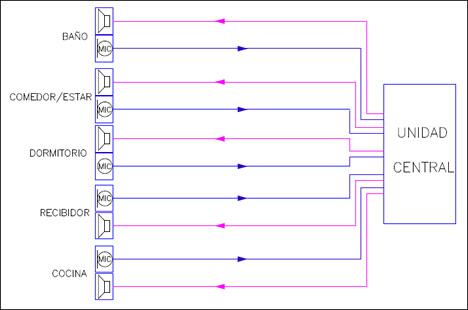 Topología de conexionado con cableado dedicado desde la unidad central hasta cada estancia en estrella