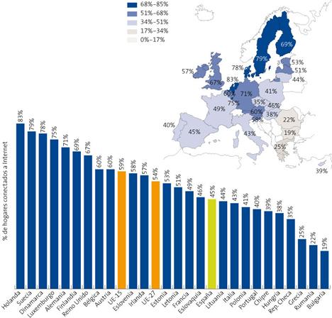 Hogares con Acceso a Internet (UE-27) parte 1 - Informe La Sociedad de la Información en España 2008 de Telefónica