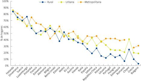 Hogares con Acceso a Internet por densidad de población - Informe La Sociedad de la Información en España 2008 de Telefónica