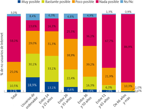Percepción de la posibilidad de Uso de Internet por los Internautas (España) - Informe La Sociedad de la Información en España 2008 de Telefónica