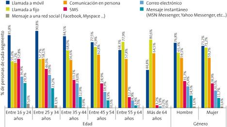 Métodos empleados para Comunicarse con Familiares y Amigos (España) - Informe La Sociedad de la Información en España 2008 de Telefónica