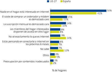 Razones para no disponer de Internet en el Hogar (UE-27) - Informe La Sociedad de la Información en España 2008 de Telefónica