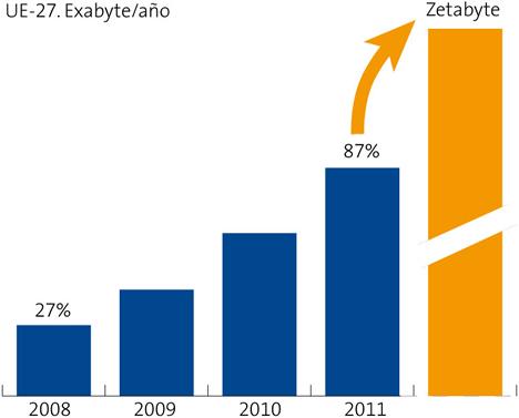Evolución del Tráfico IP Esperado (Mundo) Informe La Sociedad de la Información en España 2008 de Telefónica