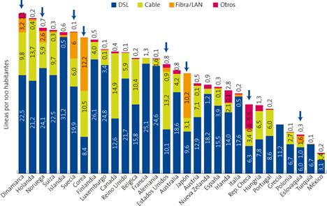 Tipo de Conexión de Banda Ancha (30 países más avanzados de OCDE) Informe La Sociedad de la Información en España 2008 de Telefónica