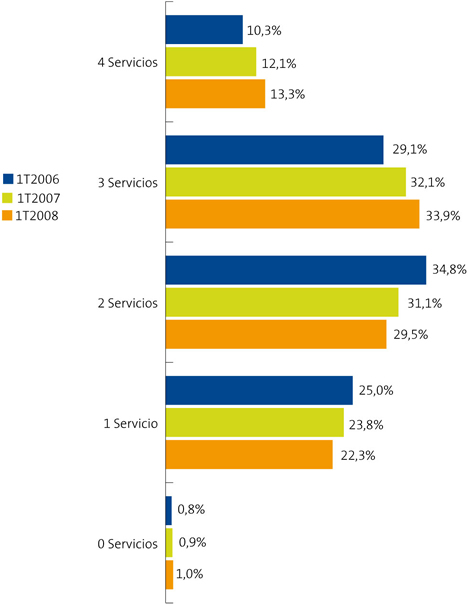 Figura: Evolución de los servicios TIC en los hogares (España) - Informe La Sociedad de la Información en España 2008 de Telefónica