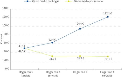 Gasto medio por Hogar y Servicio (España) - Informe La Sociedad de la Información en España 2008 de Telefónica