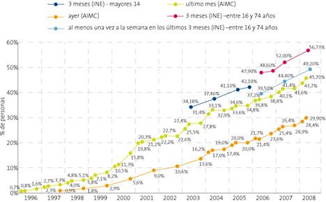 Usuarios de Internet en España - Informe La Sociedad de la Información en España 2008 de Telefónica