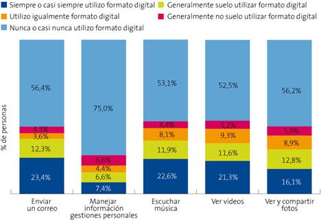 Grado de Digitalización de Actividades en España - Informe La Sociedad de la Información en España 2008 de Telefónica