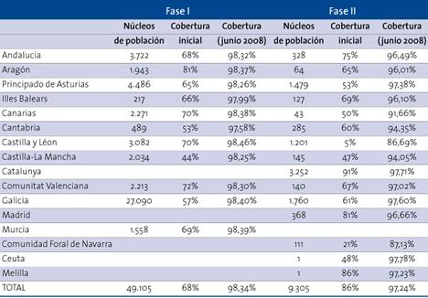 Programa extensión de la Banda Ancha a Zonas Rurales y Aisladas (España) Informe La Sociedad de la Información en España 2008 de Telefónica