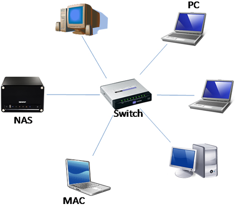 Red Ethernet con NAS (Network Attached Storage)