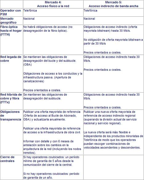 CMT Tabla Obligaciones Mercado 4 y 5