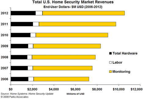 Parks Associates Home Systems: Home Security Update
