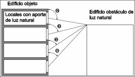 Grafico 1 Determinacion del nivel de sombras CTE Jung KNX