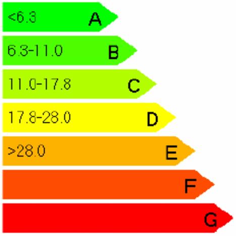 Grafico Etiqueta de Calificacion Energetica CTE Jung KNX