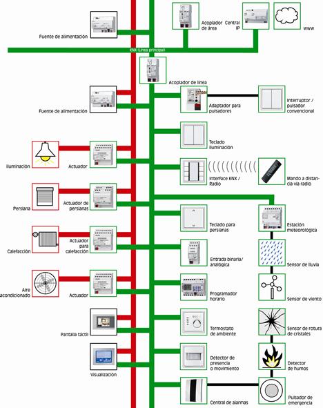 Grafico Sistema KNX CTE Jung