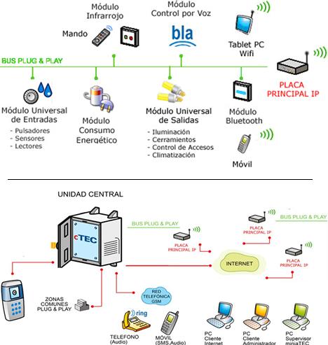 comuniTEC IP de MiniaTEC